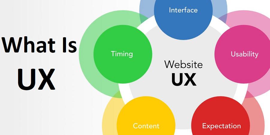 Website User Experience Design